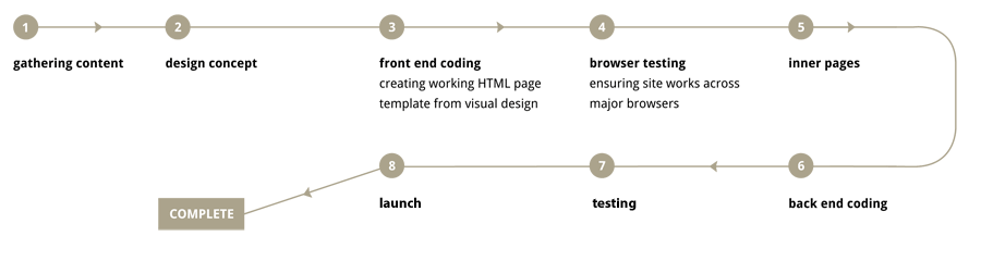 website build process